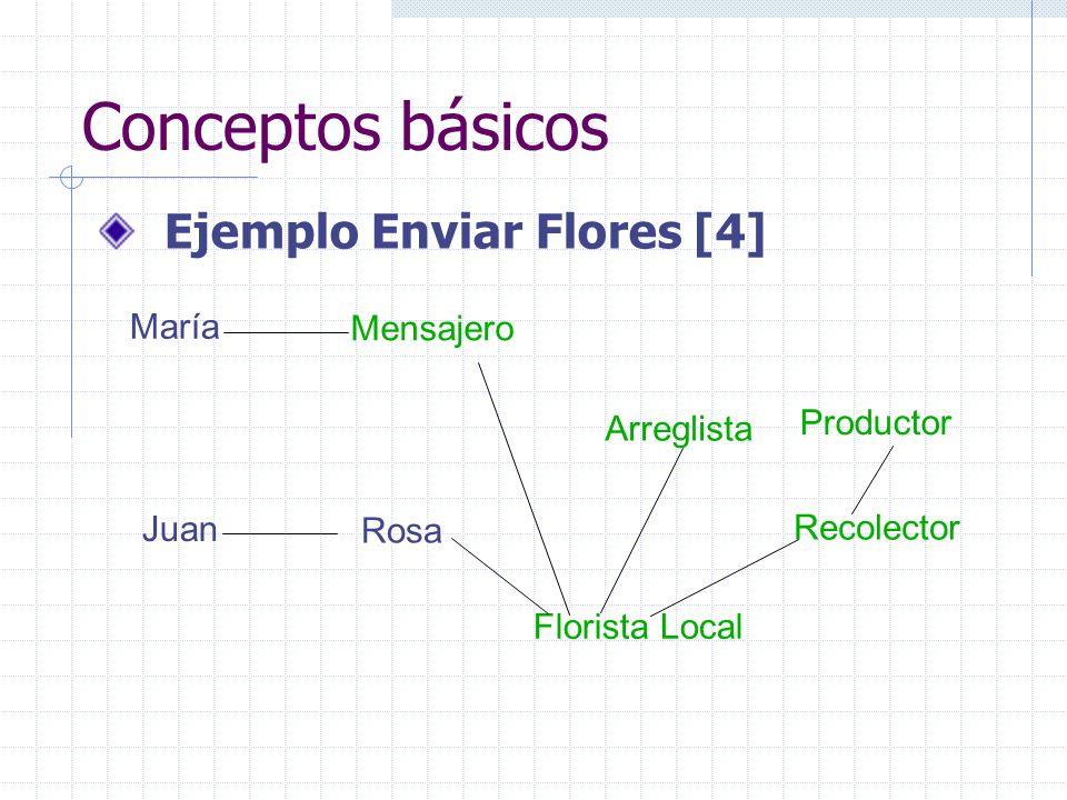 Conceptos básicos Ejemplo Enviar Flores [4] María Mensajero Productor